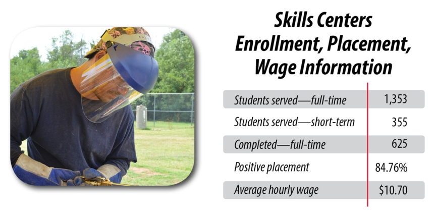 Skills Center Enrollments-Welder FY16-1198x599
